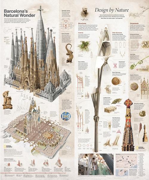 Barcelona. World best static infographics 2012