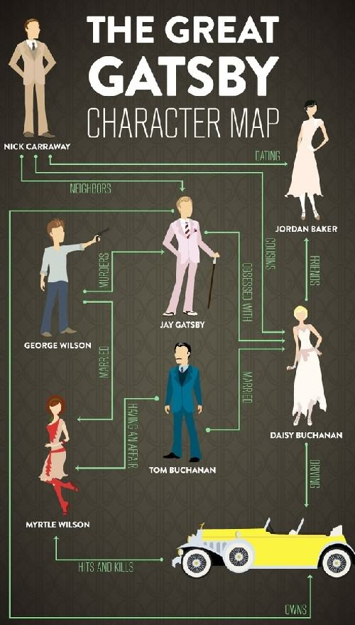 an analysis of characters in the great gatsby The four main characters in f scott fitzgerald's classic novel 'the great gatsby' are connected by one man who searches for the truth behind a.