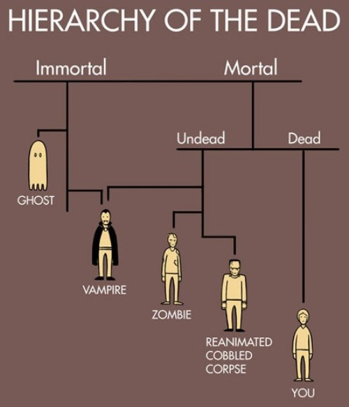 Hierarchy of the Dead