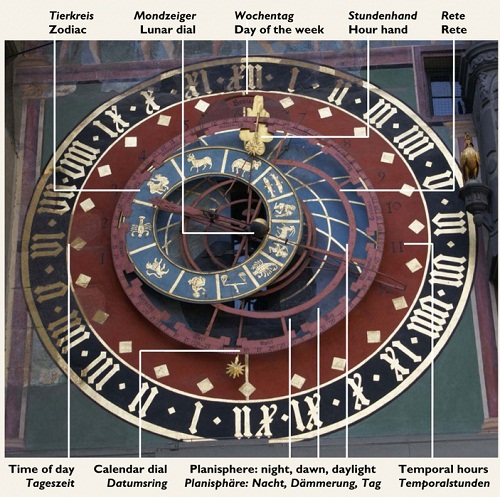 Medieval Astronomical Clock dial with labeled parts. Bern, Switzerland